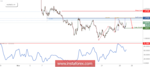 AUD/NZD Approaching Resistance, Prepare For A Reversal