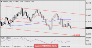 GBP / USD Forecast for November 28, 2018