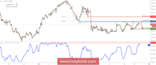 GBP/JPY Approaching Resistance, Prepare For Further Drop