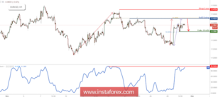 EUR/USD Approaching Resistance, Prepare For A Reversal