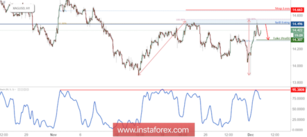XAG/USD Approaching Resistance, Prepare For A Reversal