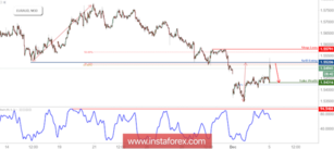 EUR/AUD Reversed Off Resistance, Prepare For Further Drop