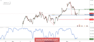 NZD/JPY Bounced Off Support, Prepare For A Further Rise