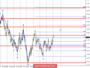 Wave analysis of EUR / USD for December 10. The euro is growing, but can go above 1.15?