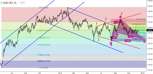EUR/JPY: the pair plans its further movements