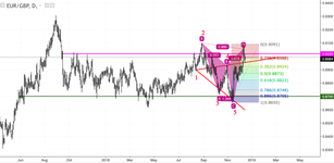 EUR/GBP: let's buy the euro
