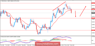 Fundamental Analysis of NZD/USD for December 14, 2018