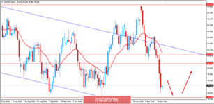 Fundamental Analysis of AUD/JPY for December 21, 2018