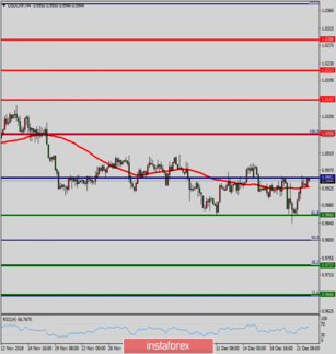 Technical analysis of USD/CHF for December 24, 2018