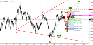 USD/CHF: the franc is supported