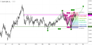 EUR/GBP: the bullish pressure continues