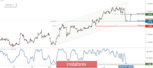 USD/CAD Bounced Off Support, Prepare For A Further Rise