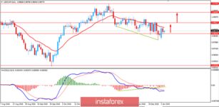 Fundamental Analysis of USD/CHF for January 4, 2019