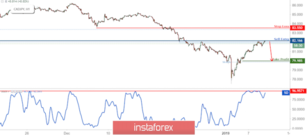 CAD/JPY Testing Resistance, Prepare For Reversal