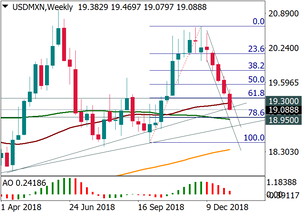 USD/MXN remains under pressure
