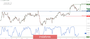 EUR/USD Bounced Off Support, Prepare For Further Rise