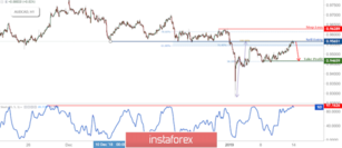 AUD/CAD Testing Resistance, Prepare For Reversal