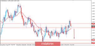 Fundamental Analysis of EUR/USD for January 14, 2019