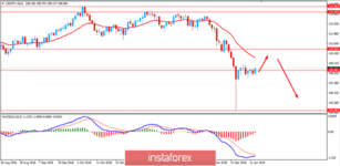 Fundamental Analysis of USD/JPY for January 15, 2019
