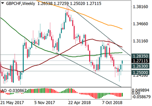 GBP/CHF is trying to rebound