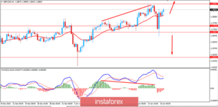 Fundamental Analysis of GBP/USD for January 16, 2019