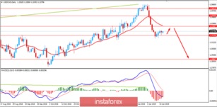 Fundamental Analysis of USD/CAD for January 16, 2019