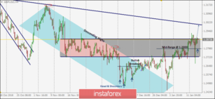 Intraday technical levels and trading recommendations for GBP/USD for January 16, 2019