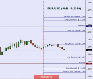 Technical analysis: Intraday Level For EUR/USD, JAN 17, 2019