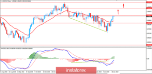 Fundamental Analysis of USD/CHF for January 18, 2019