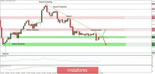 Technical analysis of EUR/USD for 21/01/2019