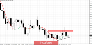 Technical analysis for EUR/USD for January 21, 2019
