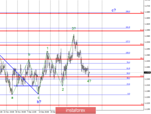Wave analysis of EUR / USD for January 21. Will the level of 23.6% euro from the new fall?