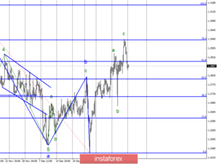 Wave analysis of GBP / USD for January 21. The pound resumes the fall