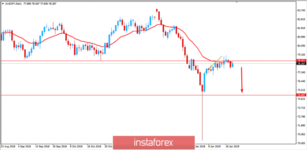 Fundamental Analysis of AUD/JPY for January 23, 2019