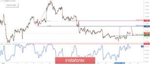 EUR/USD Approaching Resistance, Prepare For Reversal