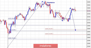 Technical analysis for NZD/USD for January 24, 2019