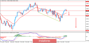 Fundamental Analysis of USD/CHF for January 24, 2019