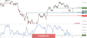 AUD/CHF Approaching Support, Prepare For A Bounce