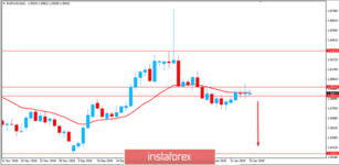 Fundamental Analysis of EUR/AUD for January 25, 2019