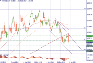 USD/SGD contiues the downtrend