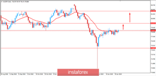 Fundamental Analysis of AUD/JPY for January 30, 2019