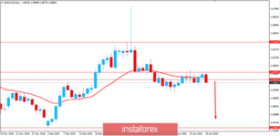 Fundamental Analysis of EUR/AUD for January 30, 2019