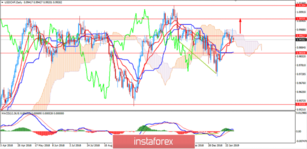 Fundamental Analysis of USD/CHF for January 31, 2019