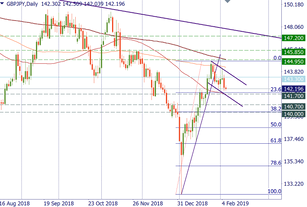 GBP/JPY may go lower