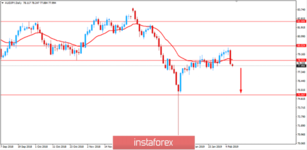 Fundamental Analysis of AUDJPY for February 7, 2019