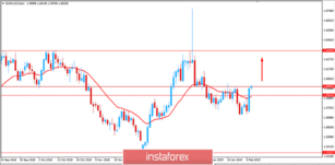 Fundamental Analysis of EUR/AUD for February 7, 2019