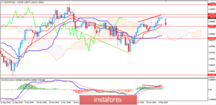 Fundamental Analysis of USD/CHF for February 8, 2019