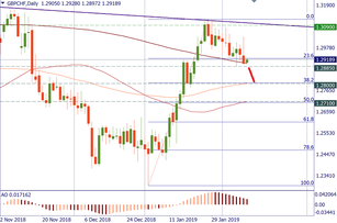 GBP/CHF looks vulnerable