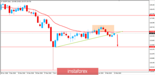 Fundamental Analysis of EUR/JPY for February 12, 2019