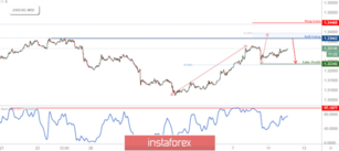 USD/CAD Approaching Resistance, Prepare For A Reversal